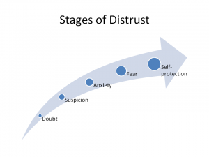 stages of distrust part of interpreting character actions