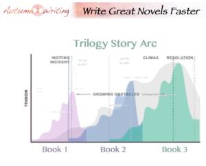 write a series