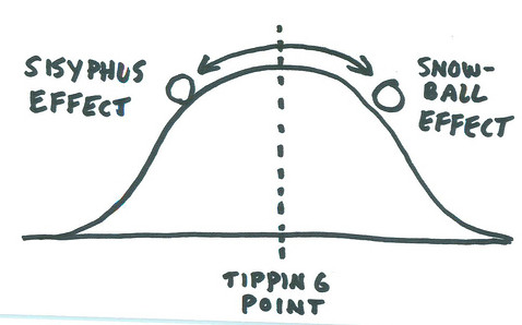 What is your project tipping point?