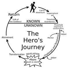 The hero's journey illustrates one type of character arc