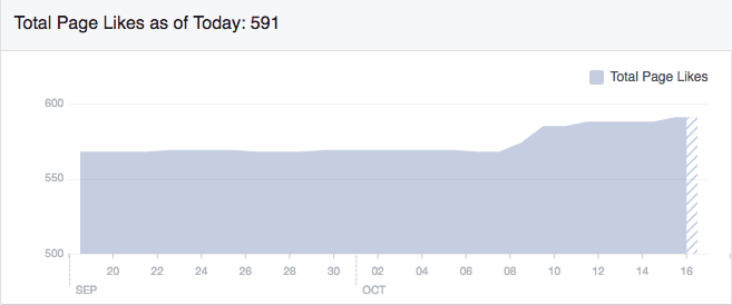 Facebook Page Likes after Virtual Fantasy Con Facebook event