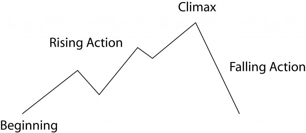 Write a series or a stand alone novel autumn writing write a series a typical plot graph ccuart Choice Image